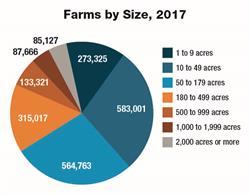 Size of Farms